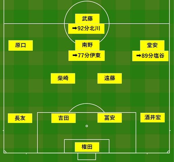 アジアカップ2019サウジアラビア戦日本代表フォーメーション