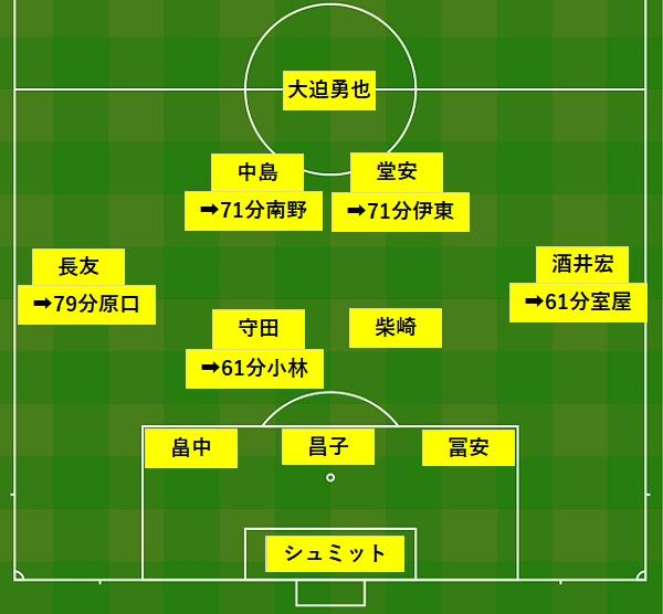 キリンチャレンジカップ20190605トリニダード・トバゴ戦フォーメーション