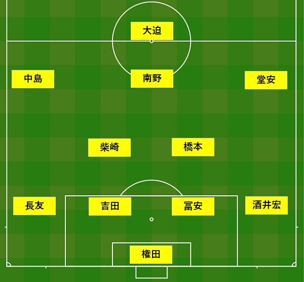 20190905キリンチャレンジカップパラグアイ戦日本代表スタメン